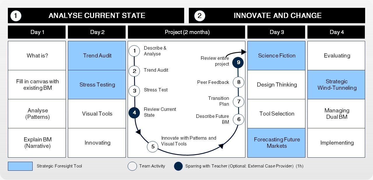 Using foresight for Business Model Innovation (BMI)