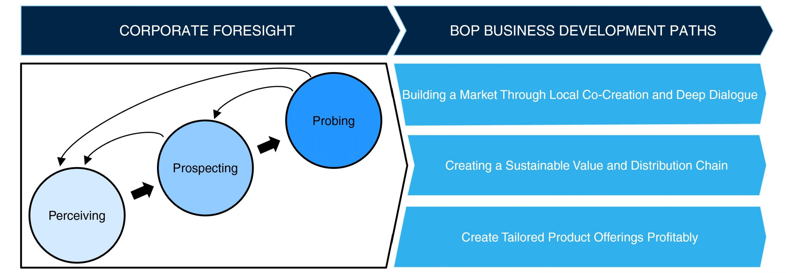 Create your own market using foresight and bricolage