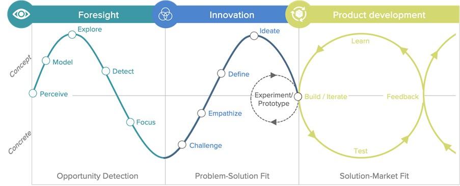 07 Foresight driven Innovation_2